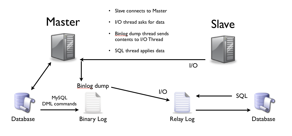 mysql_replication_topology_threads
