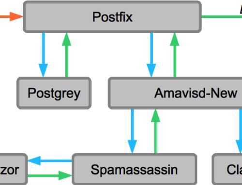 Habilitar Envío SMTP por el puerto 587 en Postfix