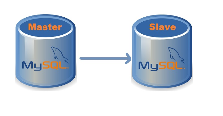 mysql-master-slave-replication-1