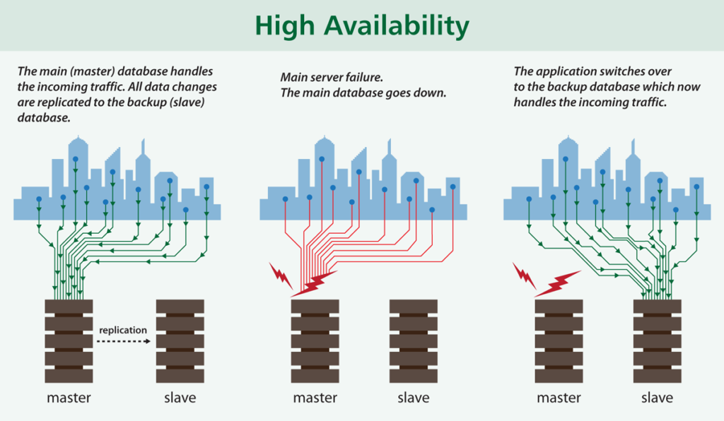 database-replication-high-availability