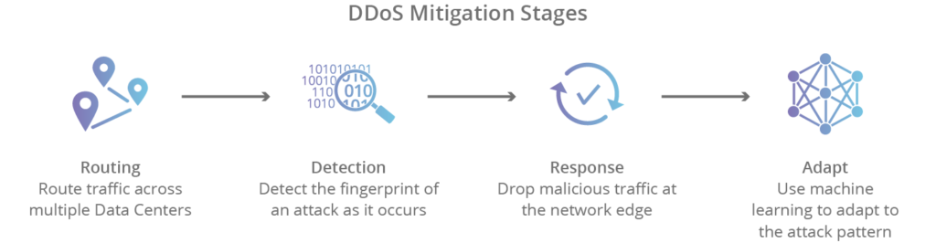 ddos-mitigation-stages
