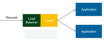 load-balancer-cache