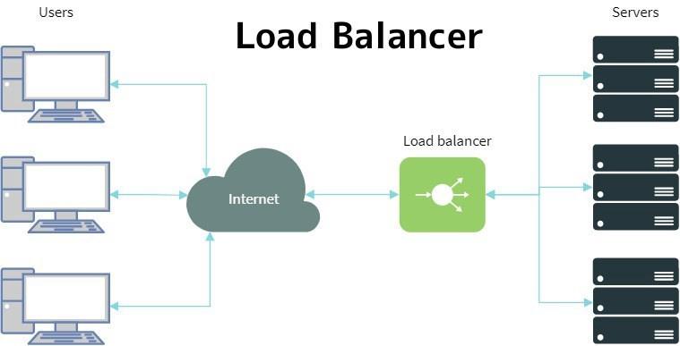 load-balancer